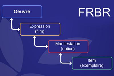 FRBR et les concepts : la révolution du catalogage